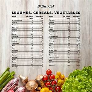 Protein Chart Protein Content Of Food Biotechusa