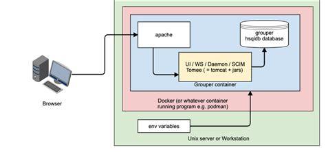 container level v2 grouper maturity install quick start internet2 server