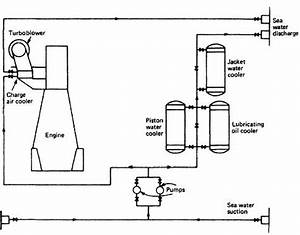 cooling of marine diesel engine how it works With fresh water cooling kits mercruiser basic power