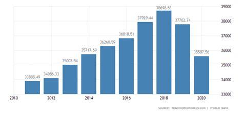 hong kong gdp  capita   data chart calendar forecast
