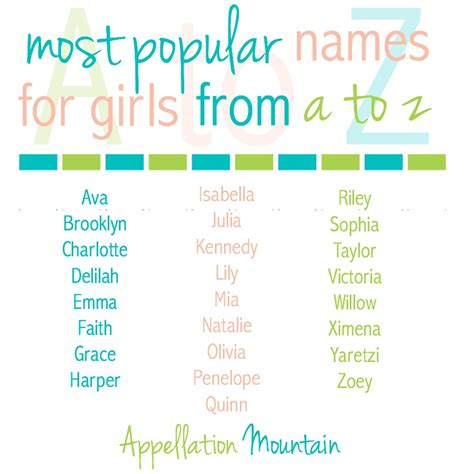 Most Popular Baby Names A To Z  Appellation Mountain