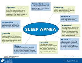 Sleep Apnea and the Correlation with Nutrients and Minerals Sleep Apnea