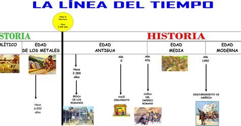 Línea Del Tiempo De La Historia Universal