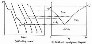 Lu Le Laboratory  Solid-liquid Phase Diagram - Physical Chemistry
