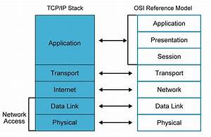 Ip Stack