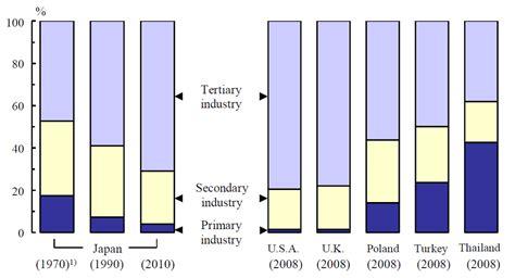 statistics bureau statistical handbook of 2011 by statistics bureau