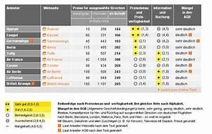 Kompressor Test Stiftung Warentest : billig flieger im test grafik stiftung warentest 1 ~ Jslefanu.com Haus und Dekorationen