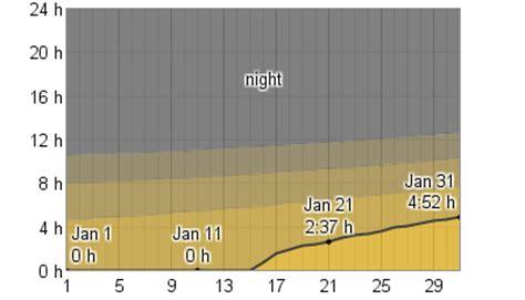 average weather january tromso norway weatherspark