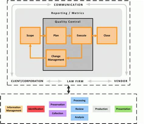 project management guide edrm
