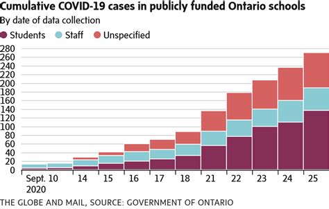 A detailed map shows the extent of the coronavirus outbreak, with charts and tables of the number of cases and deaths. Vast majority of schools with COVID-19 have only one or two cases : canada