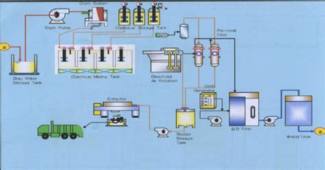 toilet water recycling system stunning grey water treatment and recycling with toilet water
