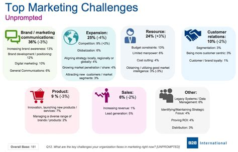 B2B Strategy, Top Challenges Facing B2B Marketers