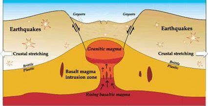 Plate Tectonics Earthquakes Volcanoes Maggie