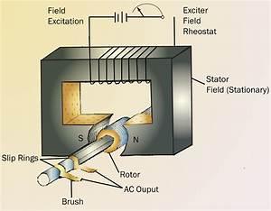 Basic Ac Generator