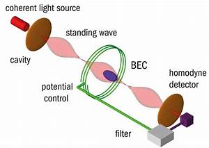 How To Watch A Bose U2013einstein Condensate For A Very Long Time  U2013 Physics World