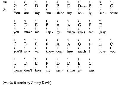 you are my sunshine for piano notes fingerings