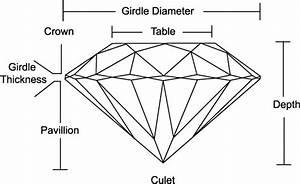 Diamonds 101  U00bb Carat  U00bb Cut  U00bb Color  U00bb Clarity