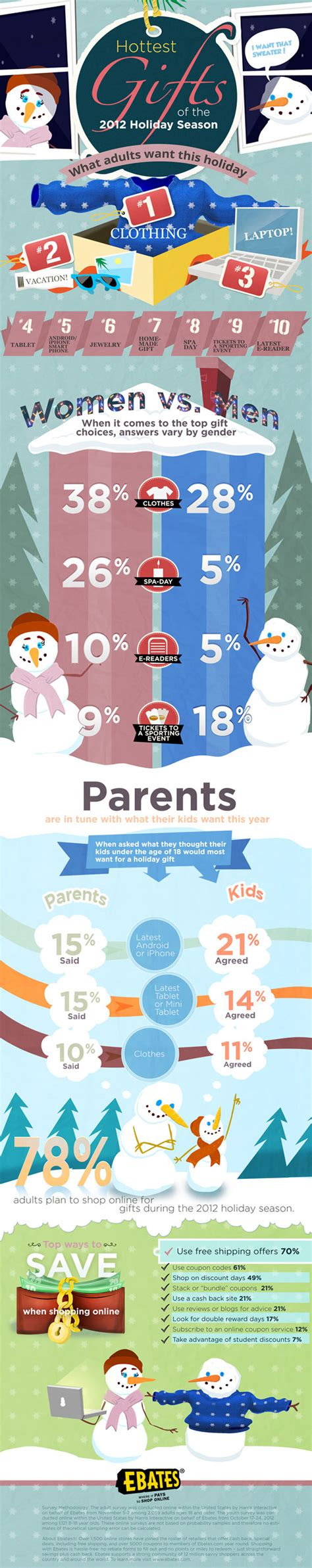 christmas gift trends 2012 gift trends infographics mania
