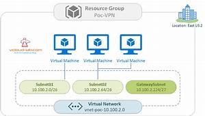 Part 3   Microsoft Azure Creating And Administering