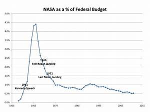 NASA Simply Stopped Being a Priority | HuffPost