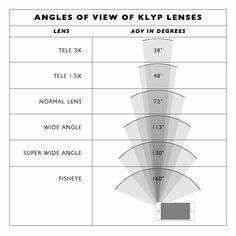 Camera Lens Angle Of View Chart Depth Of Field Calculator Canon The Formula Used To