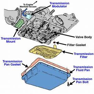 2002 Dodge Neon Trans Fulid in Radiator Transmission