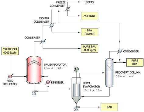 wrg  process flow diagram crude distillation unit