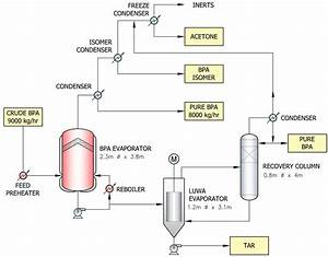 Process Flow Diagram Acetone