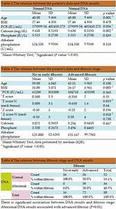 Bone Density Z Score Chart Osteoporosis In Chronic Hepatitis C Virus With Advanced