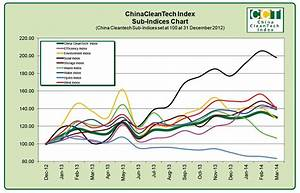 China CleanTech Index 1Q14 Quarterly Performance Report ...