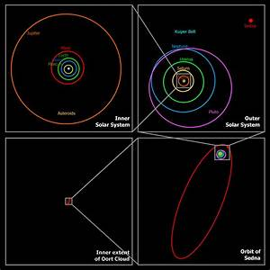 Structure Of The Solar System - Pics about space