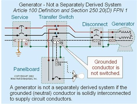 generator groundig