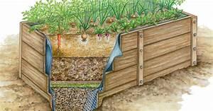 Hochbeet Selber Bauen Bauanleitung Mein Schner Garten