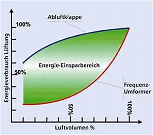 Volumenstrom Berechnen : berechnungstool f r pumpen und ventilatoren hilft beim energiesparen frequenzumrichter zur ~ Themetempest.com Abrechnung