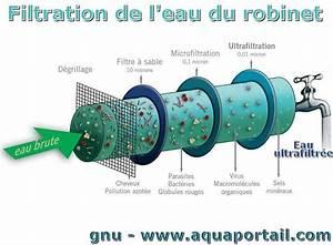 Filtration De L Eau : ultrafiltration d finition et explications ~ Premium-room.com Idées de Décoration