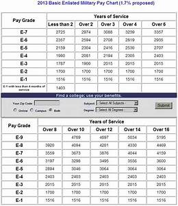 Military Pay Chart Www Proteckmachinery Com