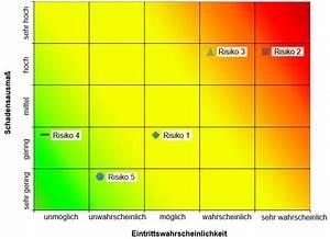 Value At Risk Berechnen Beispiel : wissen online f r ihre projekte microtool ~ Themetempest.com Abrechnung