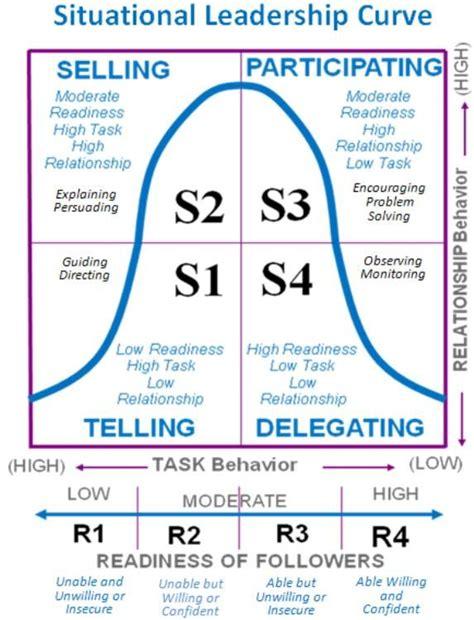 situational leadership leadership leadership management