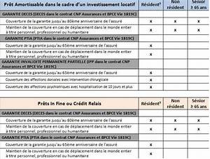 Liste Assurance : changer d 39 assurance pr t immobilier au cr dit foncier en r siliant le contrat cnp quels ~ Gottalentnigeria.com Avis de Voitures