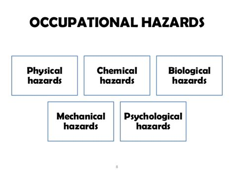occupational health andsafety