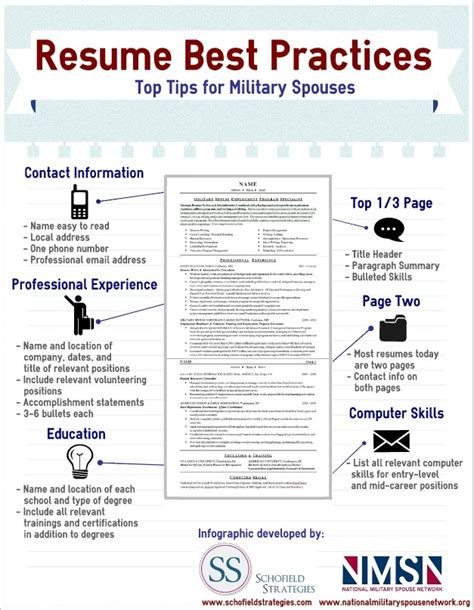 Spouse Resume by Spouse Resume Infographic Best Practices