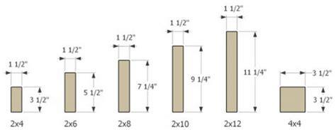 thickness  nominal   lumber yahoo image