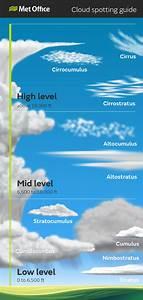 Comprendre Les Nuages pour prédir les conditions ⋆ WindBuddy