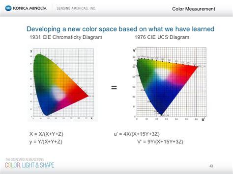 Color Science Seminar