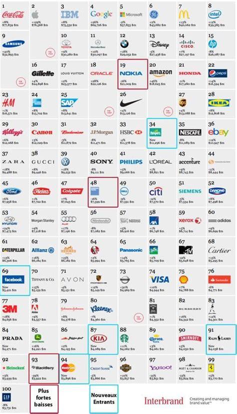 les 100 plus grandes marques d 233 passent les 1000 milliards d euros de capitalisation en 2012