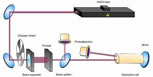 Scheme Of The Optical System  The Beam Of A Hecd Laser Is