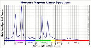 Mercury Vapor Lamp  Mercury Vapor Lamp Phase Out Wiring Diagrams Wiring   Mercury Lamp Spectrum