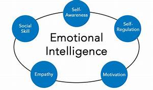 Emotional Intelligence — Steemit