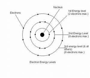 Bohr Model of Atom Diagram | Diagram | Pinterest | Models ...