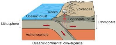 Continental Continental Collision